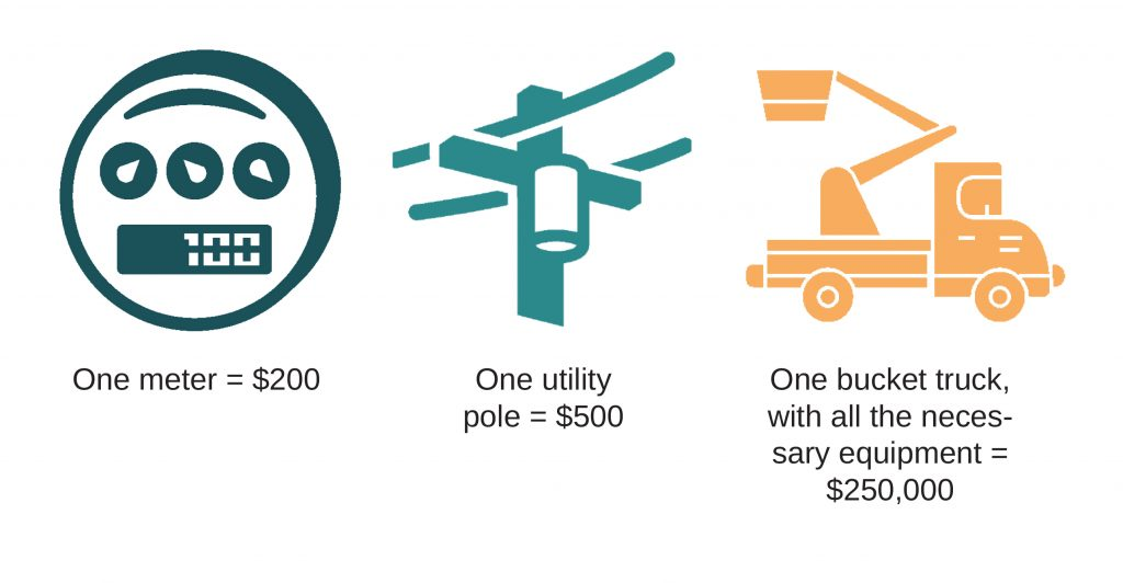 Illustration of how much a meter, a pole and a bucket truck costs on average