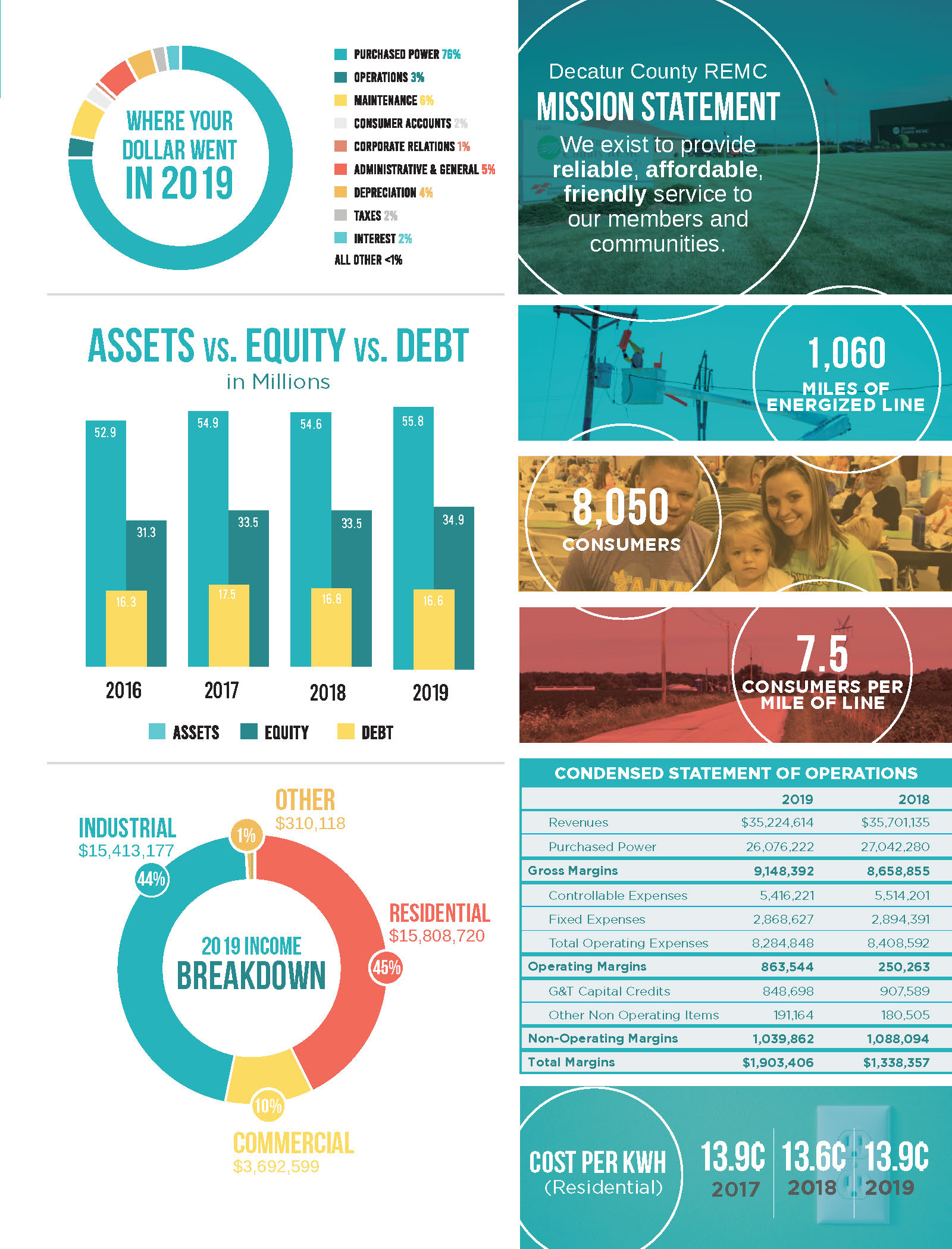 Financial infographic for DCREMC