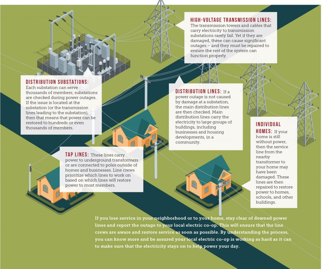 Power Restoration Chart