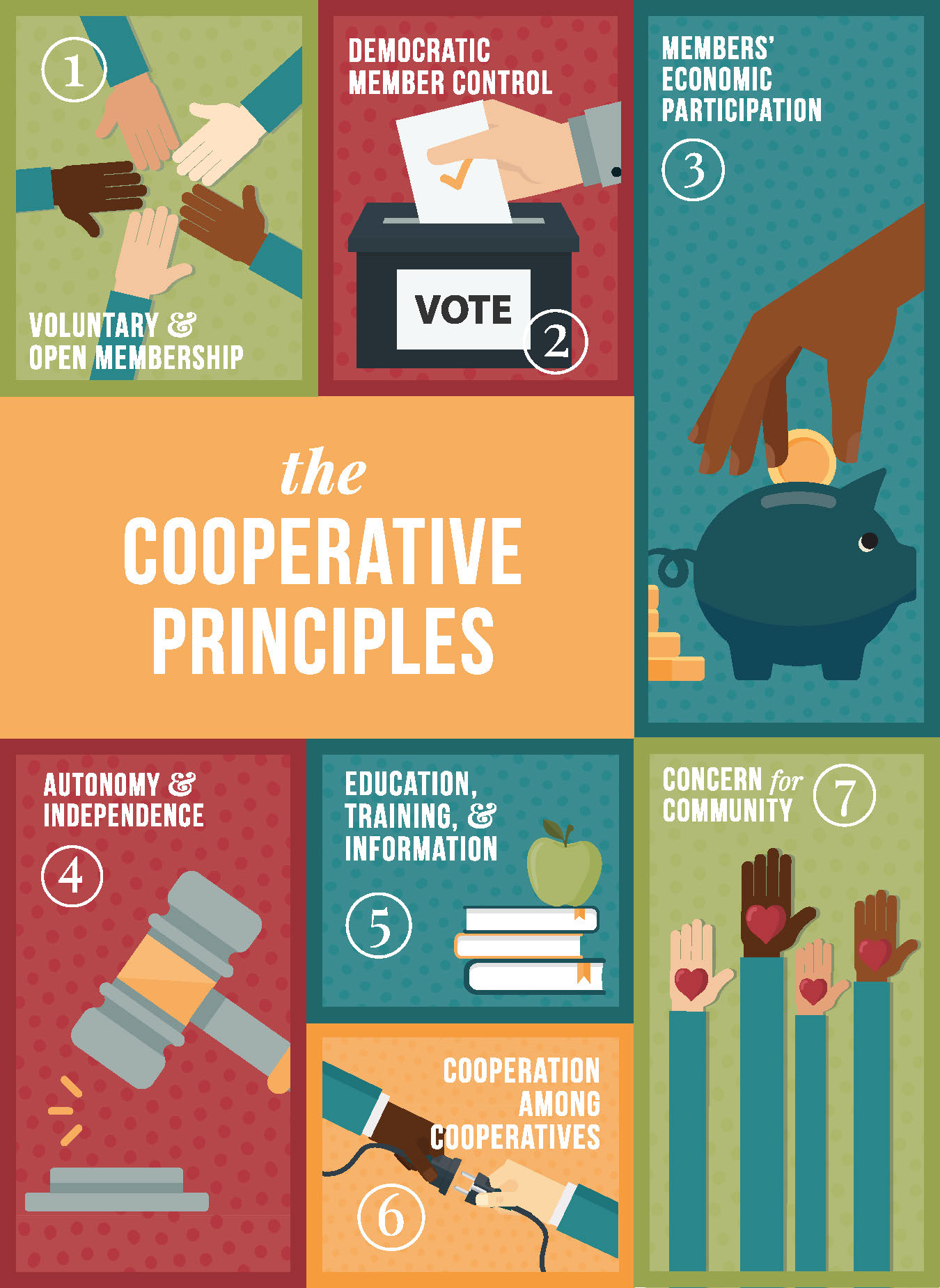 Infographic of seven cooperative principles