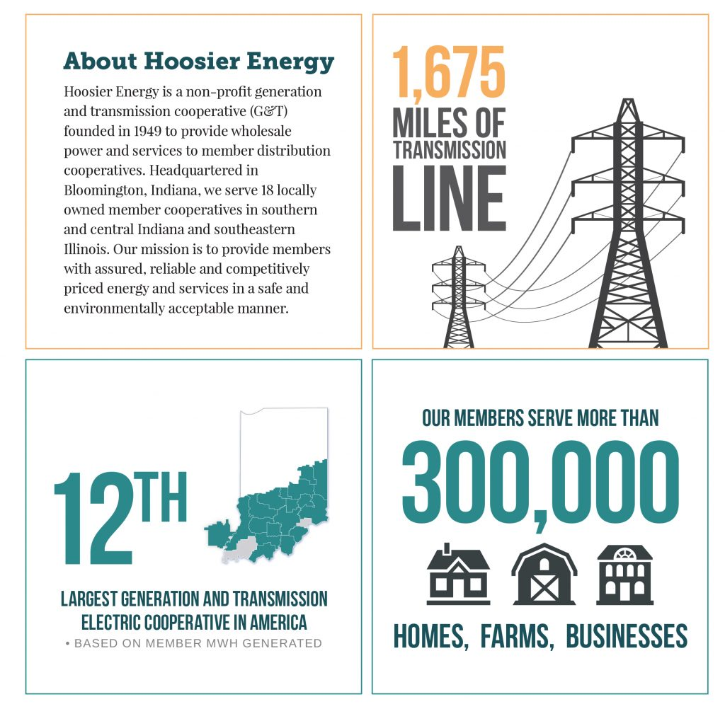 Did you know infographic from Hoosier Energy