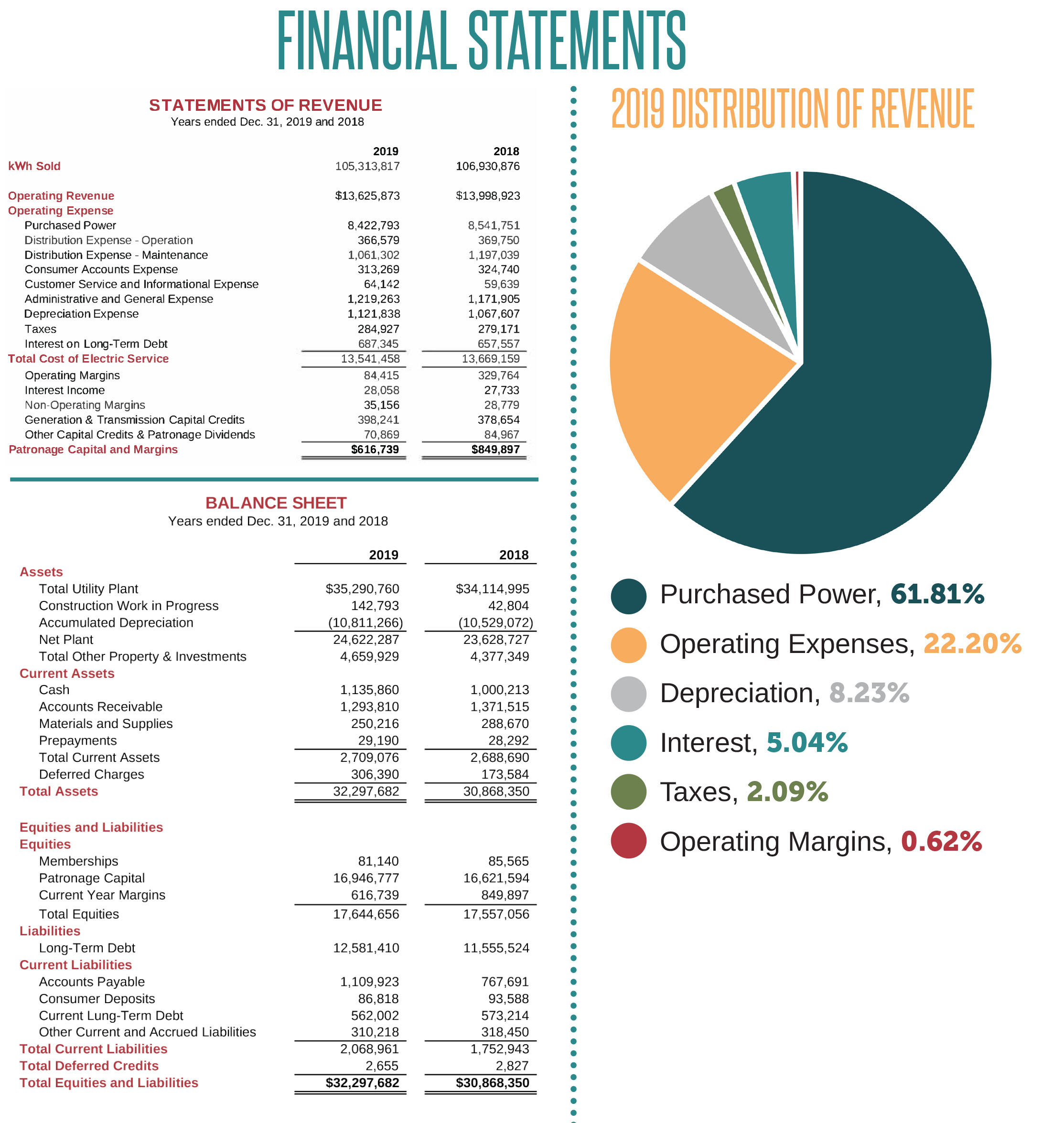 Warren Co. REMC financials