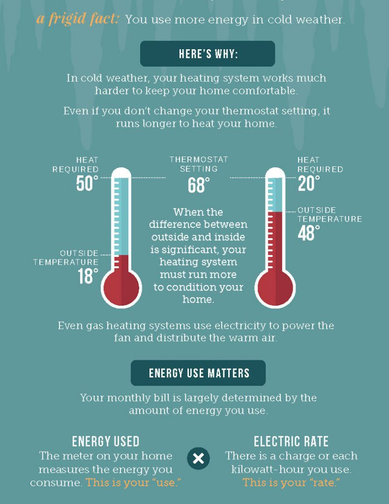 Cold weather graphic