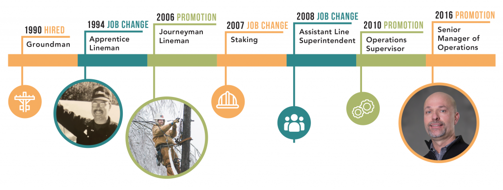 Scott Price career timeline