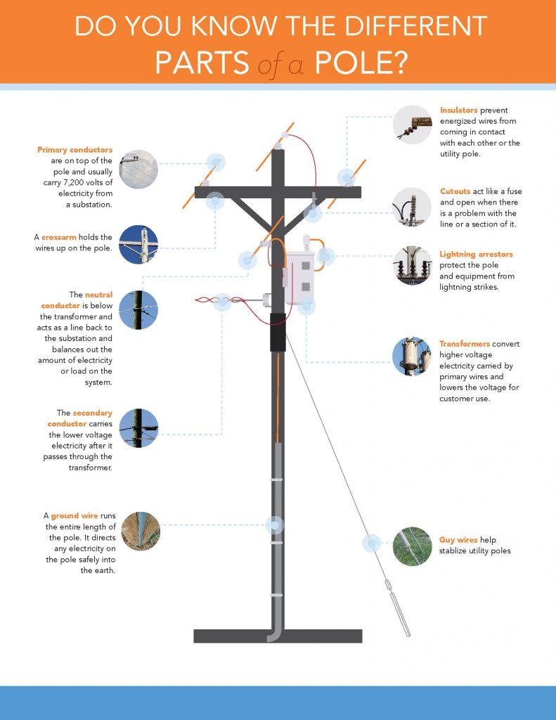 Parts of a Pole