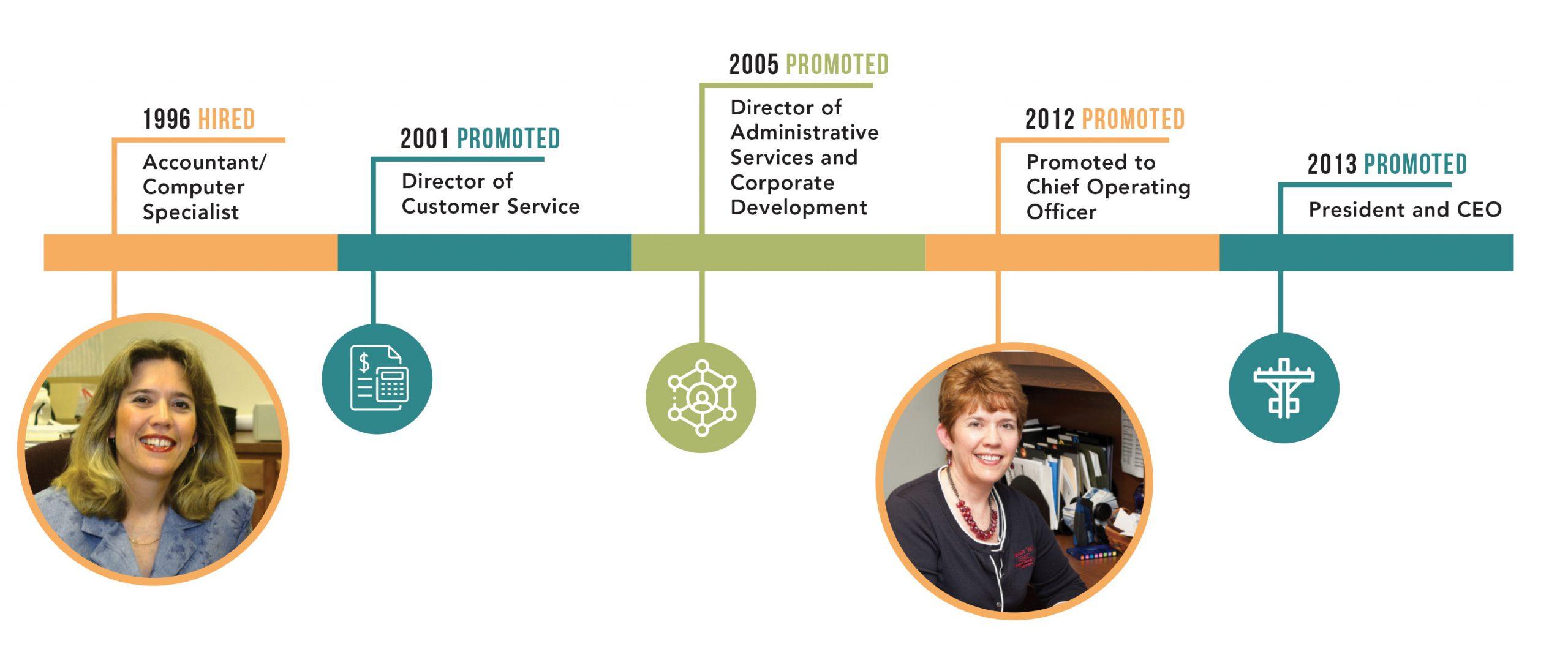 Mary Jo Thomas Professional Progression