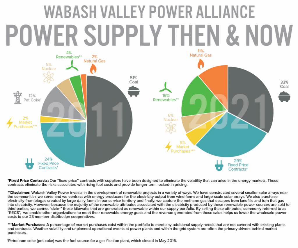 WVPA power supply graphic