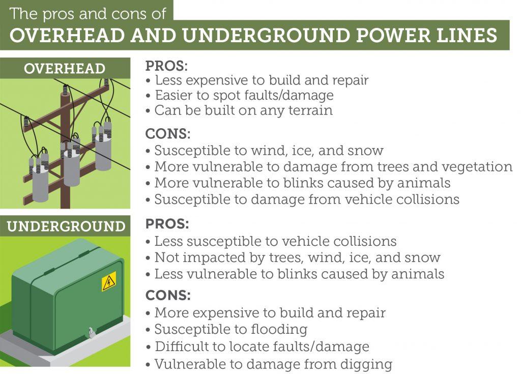Power Line Comparison graphic