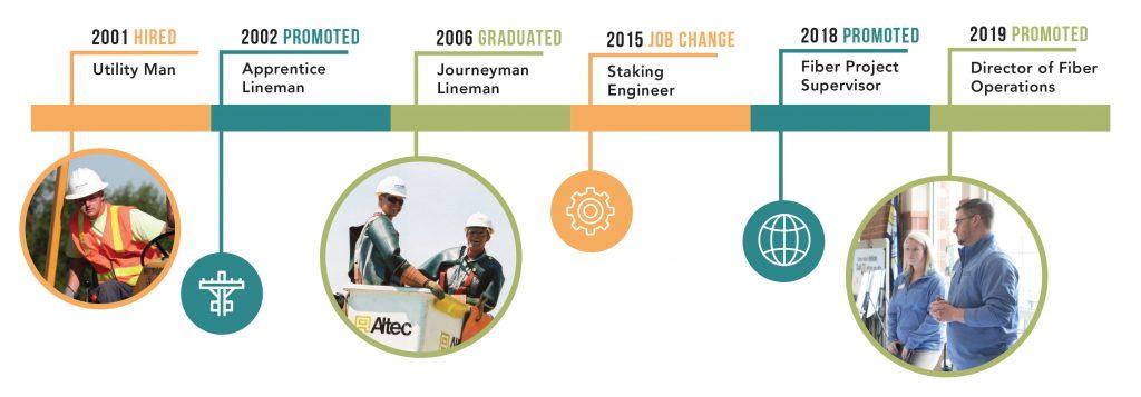 Stainbrook Progression timeline
