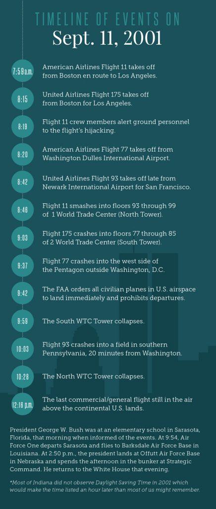 9-11 timeline