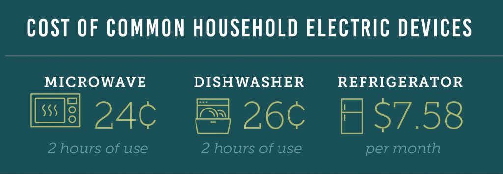 Cost of common household items