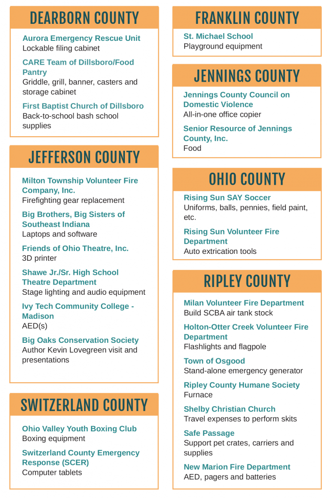 Community Projects graphic